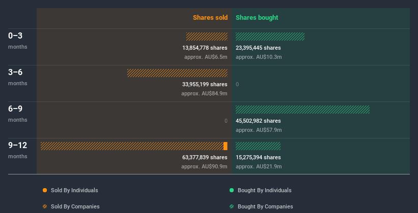 insider trading volume