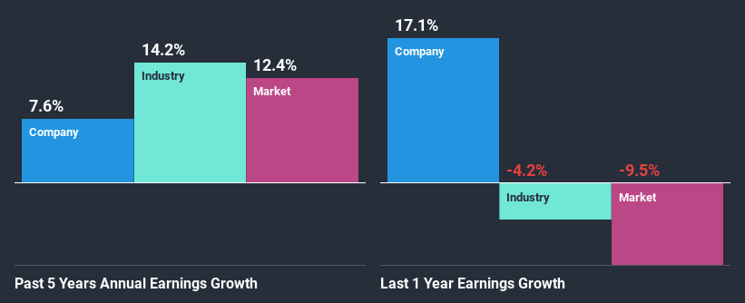 Are Robust Financials Driving The Recent Rally In Hcl Technologies Limited S Nse Hcltech Stock Simply Wall St News